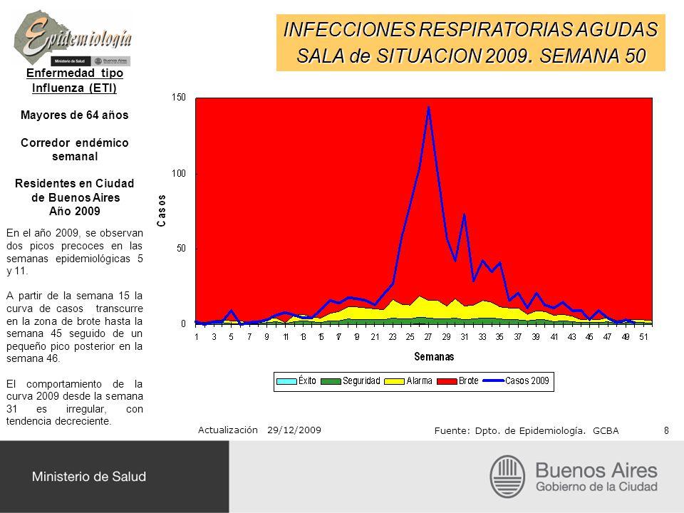 INFECCIONES RESPIRATORIAS AGUDAS SALA de SITUACION 2009. SEMANA 50 Actualización 29/12/2009 Fuente: Dpto. de Epidemiología. GCBA Enfermedad tipo Influ