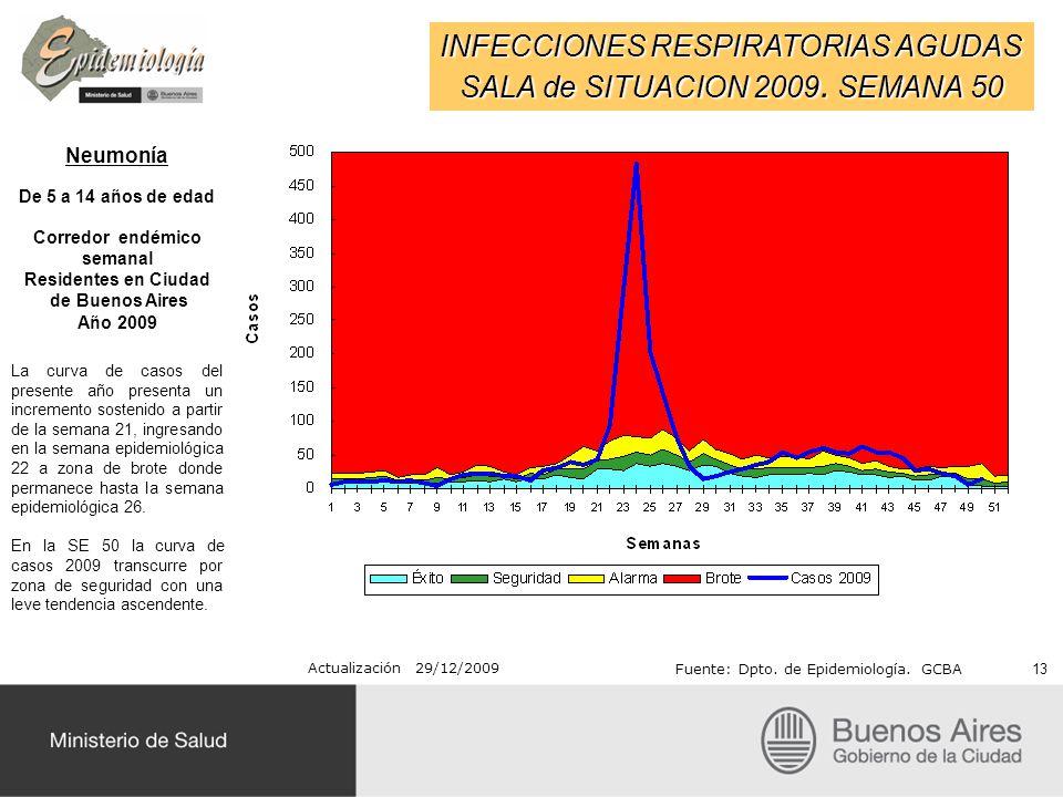 INFECCIONES RESPIRATORIAS AGUDAS SALA de SITUACION 2009. SEMANA 50 Actualización 29/12/2009 Fuente: Dpto. de Epidemiología. GCBA Neumonía De 5 a 14 añ