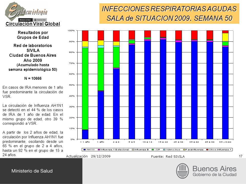 INFECCIONES RESPIRATORIAS AGUDAS SALA de SITUACION 2009. SEMANA 50 Circulación Viral Global Resultados por Grupos de Edad Red de laboratorios SIVILA C