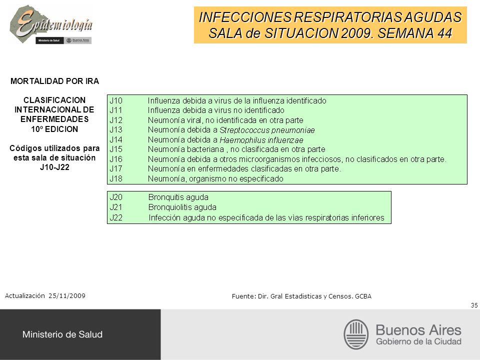 INFECCIONES RESPIRATORIAS AGUDAS SALA de SITUACION 2009. SEMANA 44 MORTALIDAD POR IRA CLASIFICACION INTERNACIONAL DE ENFERMEDADES 10º EDICION Códigos