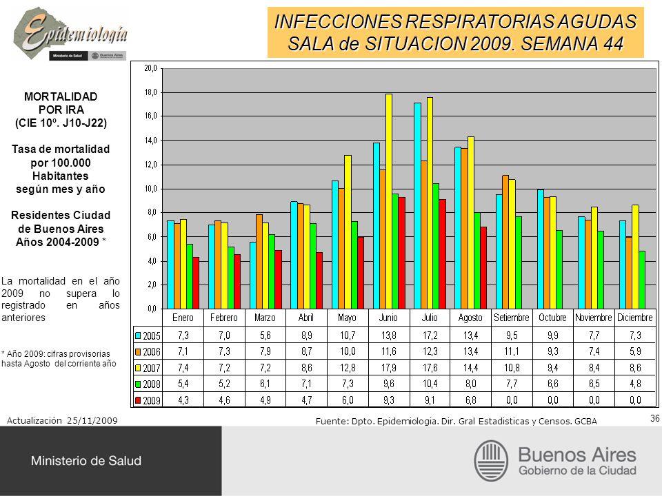 INFECCIONES RESPIRATORIAS AGUDAS SALA de SITUACION 2009. SEMANA 44 MORTALIDAD POR IRA (CIE 10º. J10-J22) Tasa de mortalidad por 100.000 Habitantes seg