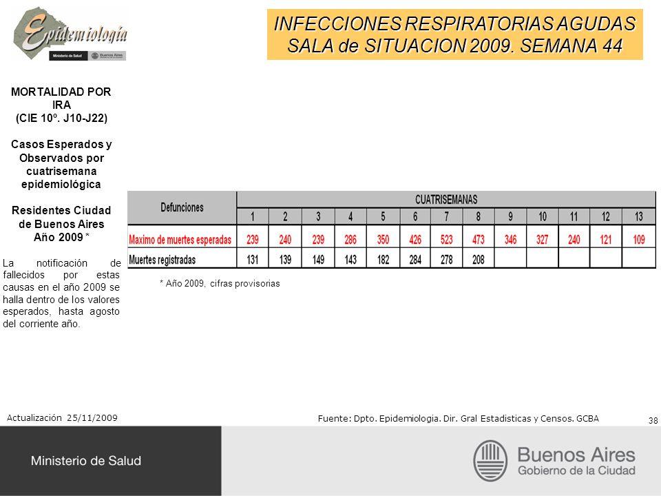 INFECCIONES RESPIRATORIAS AGUDAS SALA de SITUACION 2009. SEMANA 44 MORTALIDAD POR IRA (CIE 10º. J10-J22) Casos Esperados y Observados por cuatrisemana