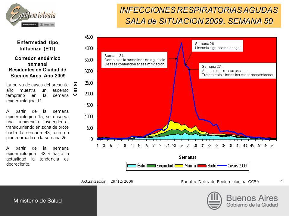 Influenza A/H1N1 Pacientes hospitalizados en Ciudad de Buenos Aires Datos preliminares SE 48 41 Actualización 25/11/2009 Fuente: Dpto.