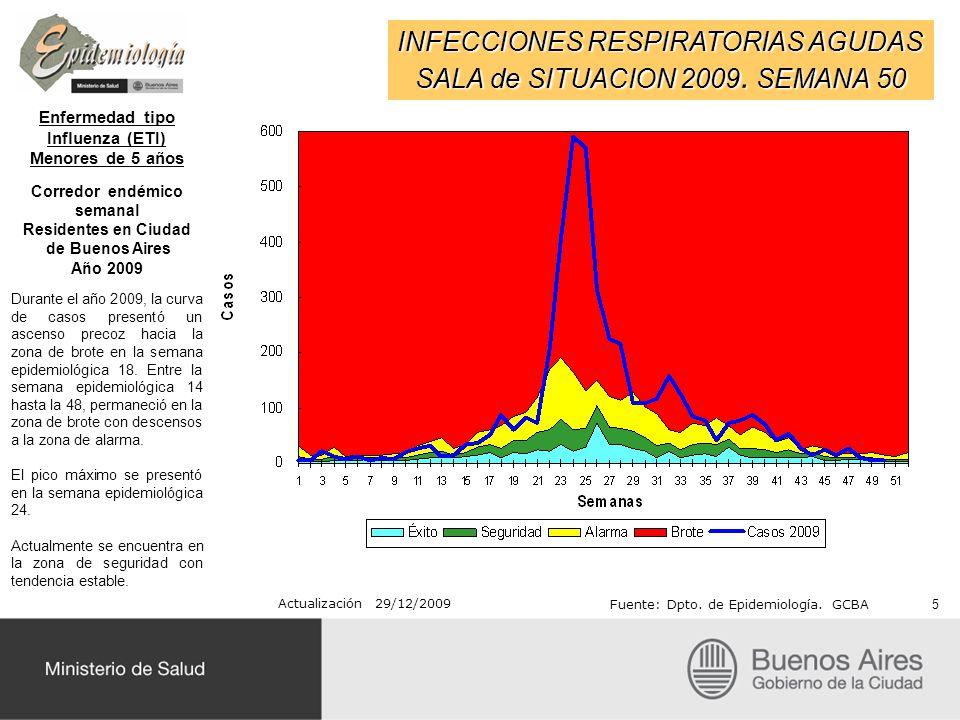 Recordamos que: No se ha modificado la normativa de vigilancia de Influenza A/H1N1, siendo las ultimas indicaciones para Ciudad de Buenos Aires aquellas generadas por los memos 1828 (07/07/09) y 1903 (23/07/09), que corresponden a similares indicaciones del Ministerio de Salud de la Nación ajustadas a la situación de CABA y GBA.