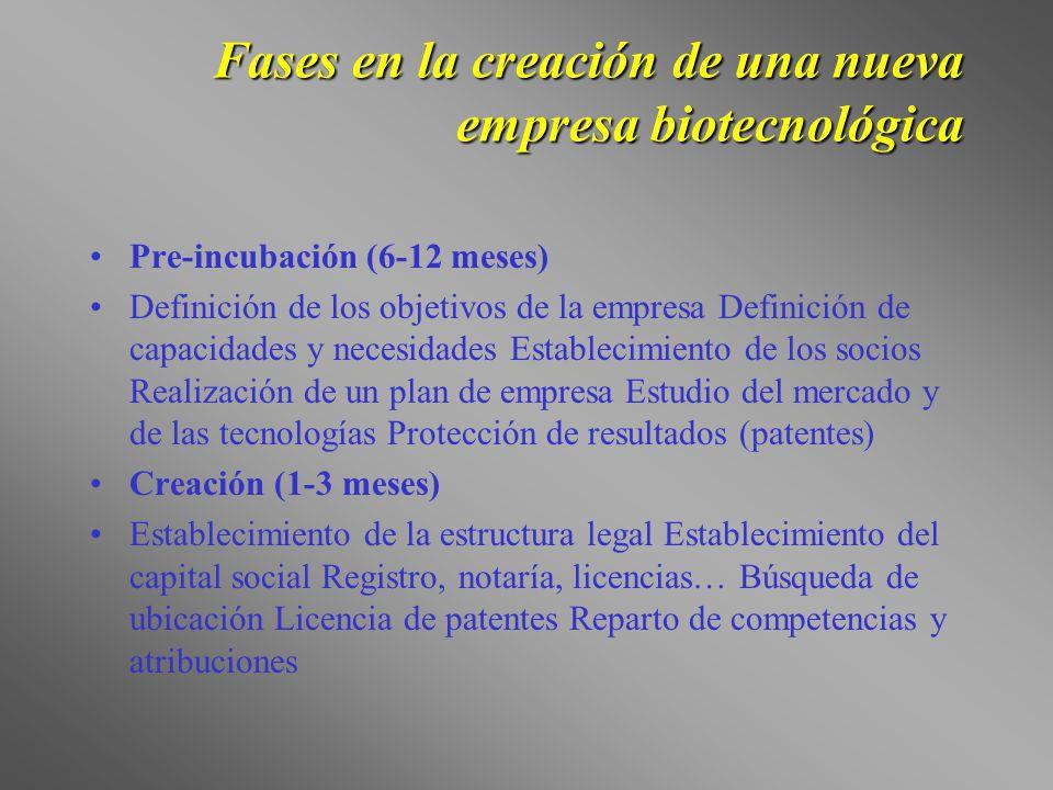 Fases en la creación de una nueva empresa biotecnológica Pre-incubación (6-12 meses) Definición de los objetivos de la empresa Definición de capacidad