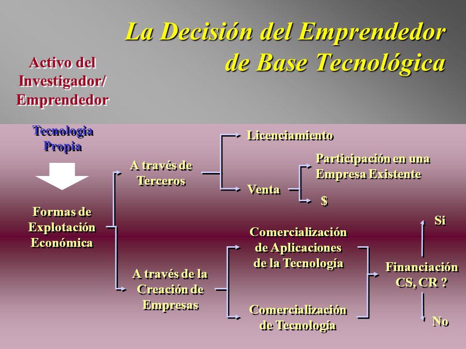 La Decisión del Emprendedor de Base Tecnológica Tecnologia Propia Activo del Investigador/ Emprendedor Activo del Investigador/ Emprendedor Formas de