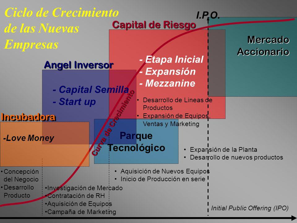 Parque Tecnológico Angel Inversor Capital de Riesgo Mercado Accionario Ciclo de Crecimiento de las Nuevas Empresas Aquisición de Nuevos Equipos Inicio