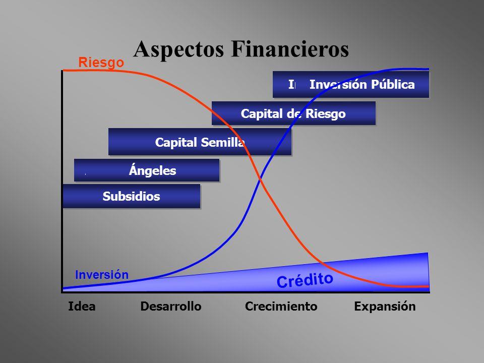 Capital Semilla Crédito Inversión Pública Capital de Riesgo Idea Desarrollo Crecimiento Expansión Subsidios Ángeles Subsidios Ángeles Capital de Riesg
