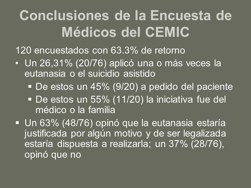 Conclusiones de la Encuesta de Médicos del CEMIC 120 encuestados con 63.3% de retorno Un 26,31% (20/76) aplicó una o más veces la eutanasia o el suici