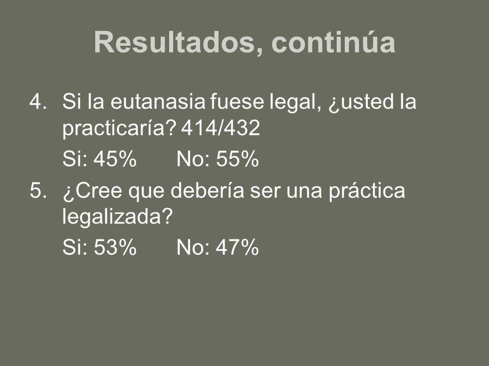 Resultados, continúa 4.Si la eutanasia fuese legal, ¿usted la practicaría? 414/432 Si: 45%No: 55% 5.¿Cree que debería ser una práctica legalizada? Si: