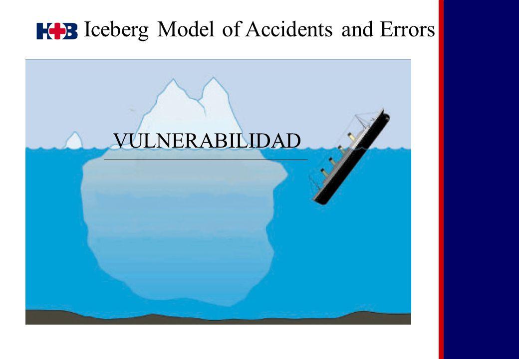 Iceberg Model of Accidents and Errors VULNERABILIDAD