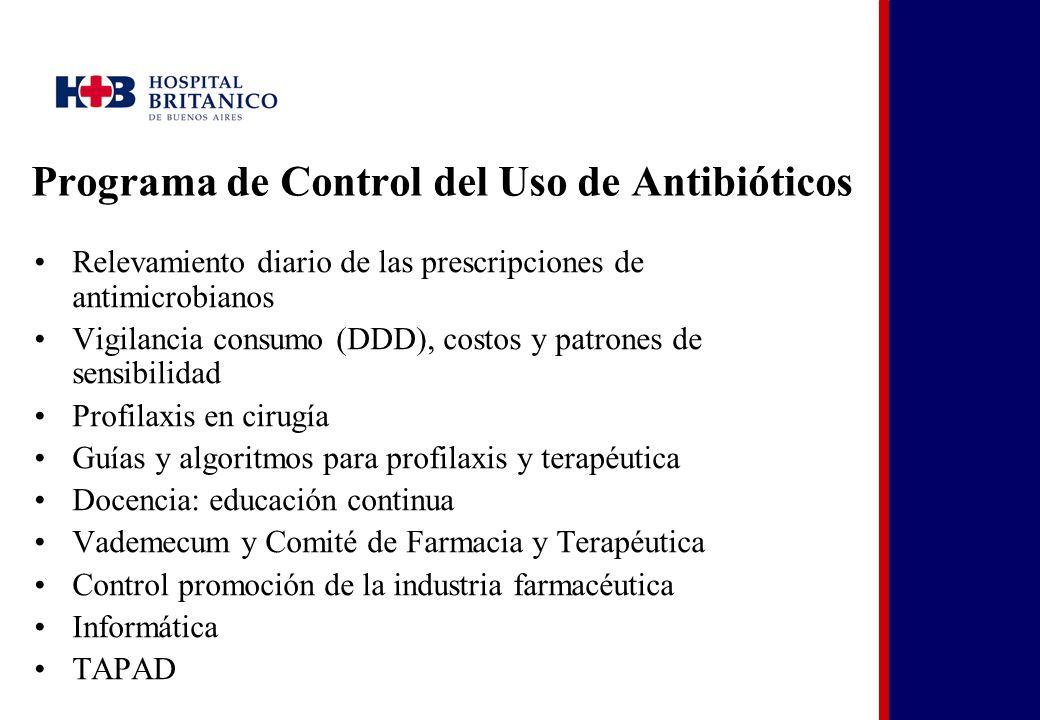 Programa de Control del Uso de Antibióticos Relevamiento diario de las prescripciones de antimicrobianos Vigilancia consumo (DDD), costos y patrones d