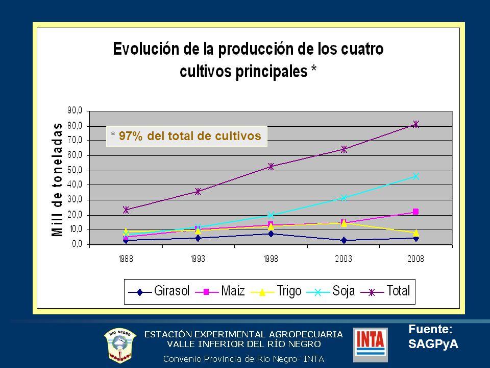 * 97% del total de cultivos Fuente: SAGPyA