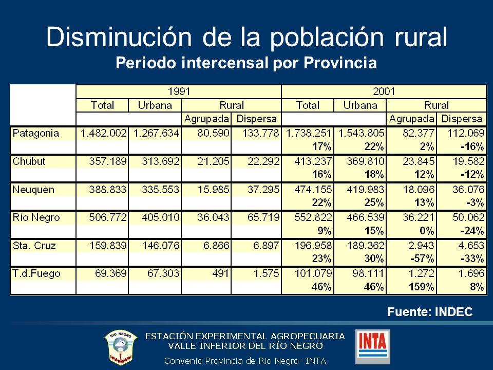 Disminución de la población rural Periodo intercensal por Provincia Fuente: INDEC
