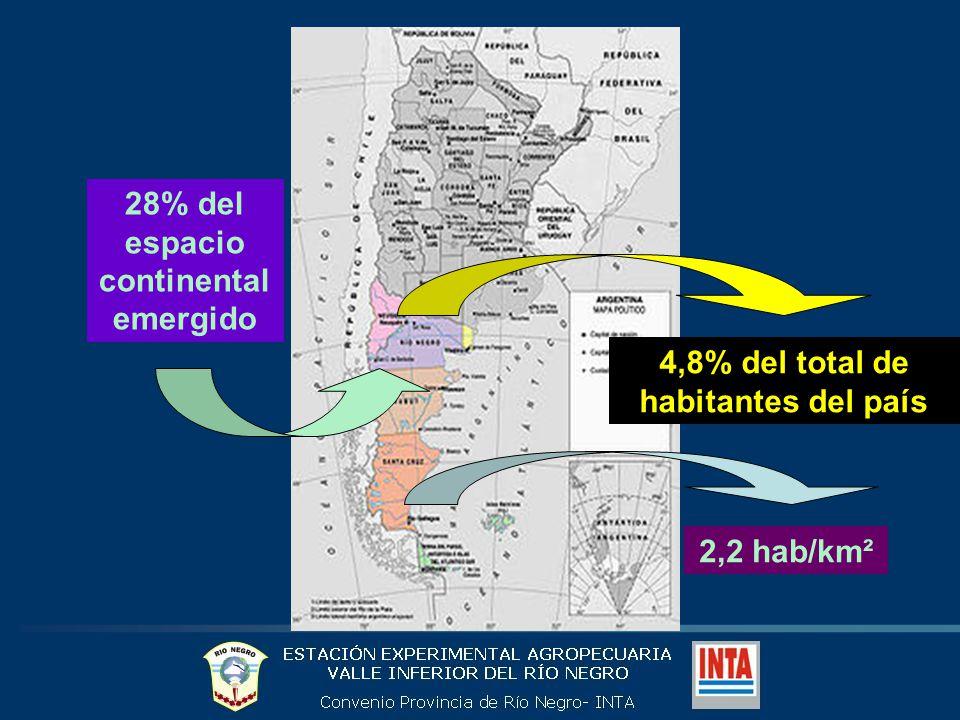 28% del espacio continental emergido 4,8% del total de habitantes del país 2,2 hab/km²