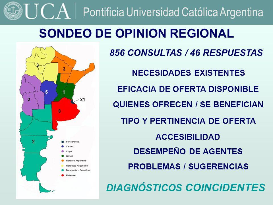 Fuente: Observatorio de la Deuda Social. UCA.