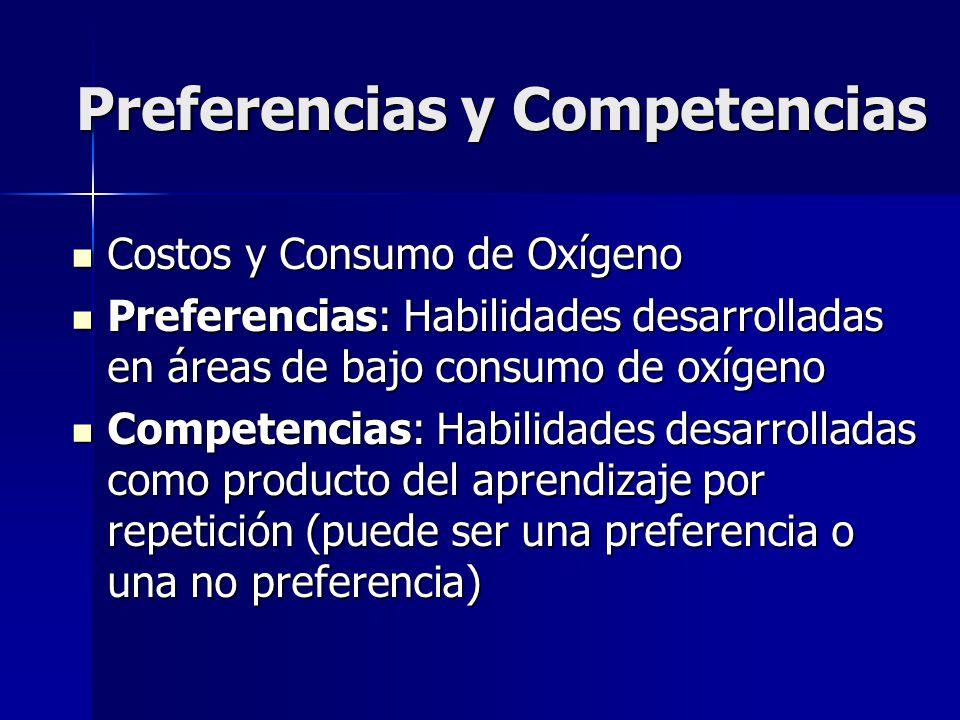 Preferencias y Competencias Preferencias y Competencias Costos y Consumo de Oxígeno Costos y Consumo de Oxígeno Preferencias: Habilidades desarrollada