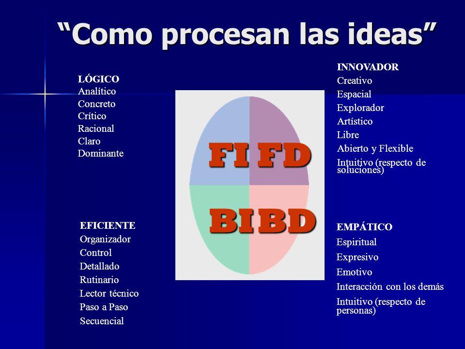 Como procesan las ideas FIFD BDBI LÓGICO Analítico Concreto Crítico Racional Claro Dominante EFICIENTE Organizador Control Detallado Rutinario Lector