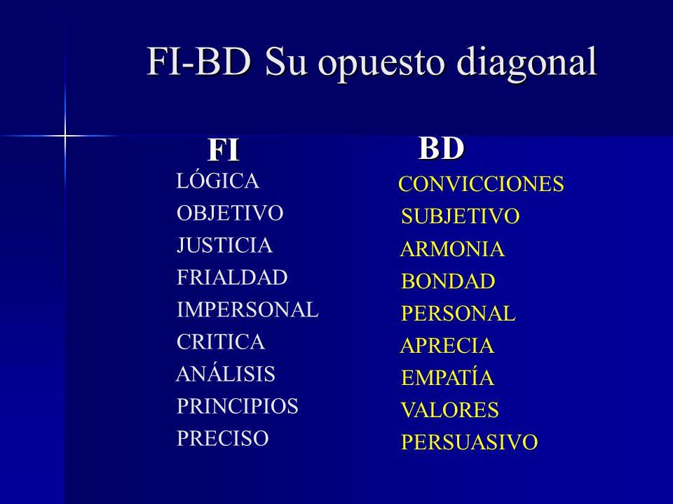 FI LÓGICA OBJETIVO JUSTICIA FRIALDAD IMPERSONAL CRITICA ANÁLISIS PRINCIPIOS PRECISO BD CONVICCIONES SUBJETIVO ARMONIA BONDAD PERSONAL APRECIA EMPATÍA