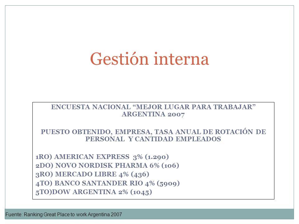 ENCUESTA NACIONAL MEJOR LUGAR PARA TRABAJAR ARGENTINA 2007 PUESTO OBTENIDO, EMPRESA, TASA ANUAL DE ROTACIÓN DE PERSONAL Y CANTIDAD EMPLEADOS 1RO) AMER