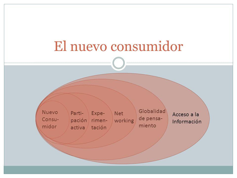 Nuevo Consu- midor Parti- pación activa Expe- rimen- tación Net working Globalidad de pensa- miento Acceso a la Información El nuevo consumidor
