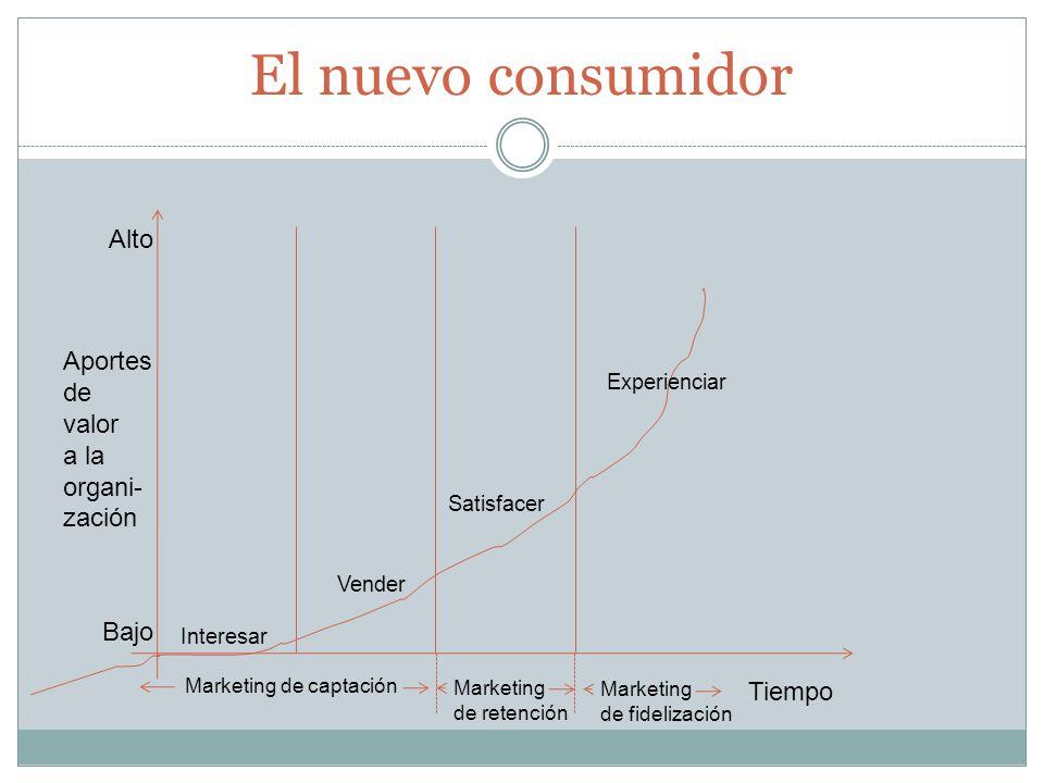 Aportes de valor a la organi- zación Tiempo Alto Bajo Interesar Vender Satisfacer Experienciar Marketing de captación Marketing de retención Marketing