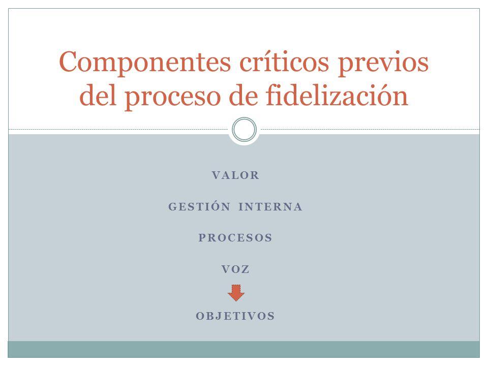 VALOR GESTIÓN INTERNA PROCESOS VOZ OBJETIVOS Componentes críticos previos del proceso de fidelización