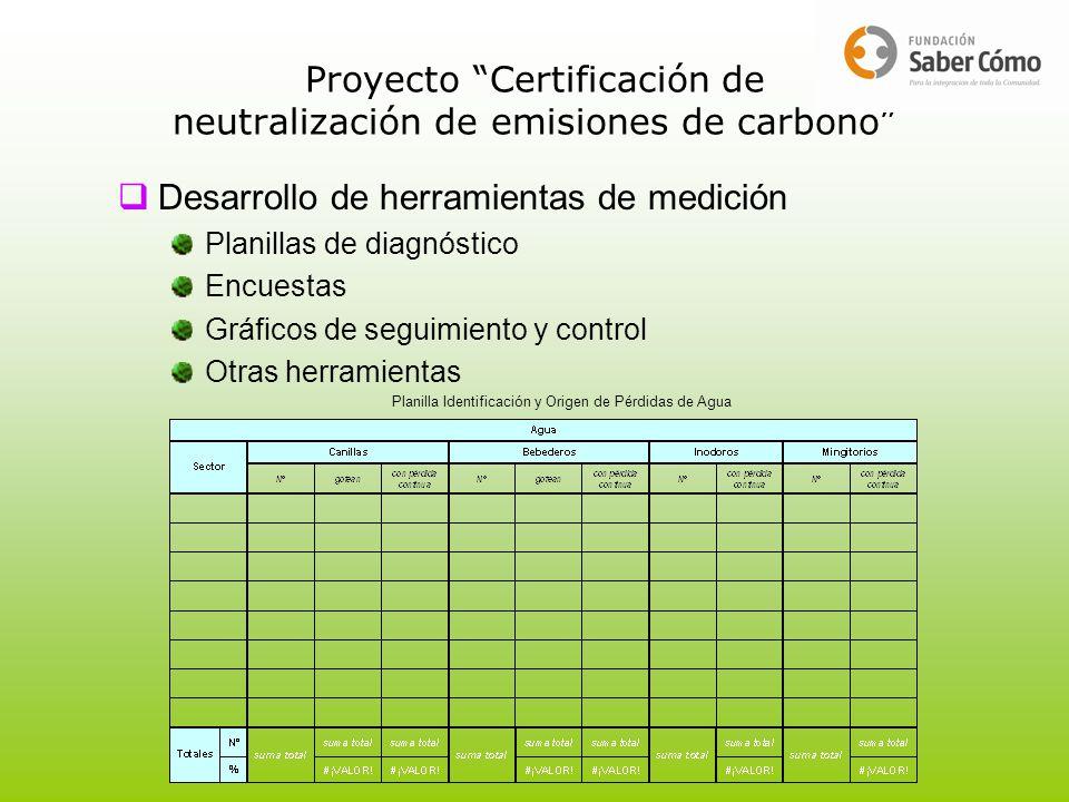 Desarrollo de herramientas de medición Planillas de diagnóstico Encuestas Gráficos de seguimiento y control Otras herramientas Planilla Identificación