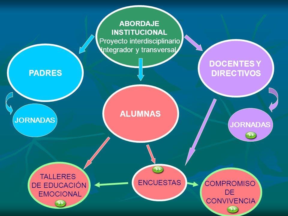 ABORDAJE INSTITUCIONAL Proyecto interdisciplinario Integrador y transversal. DOCENTES Y DIRECTIVOS ALUMNAS PADRES ENCUESTAS COMPROMISO DE CONVIVENCIA