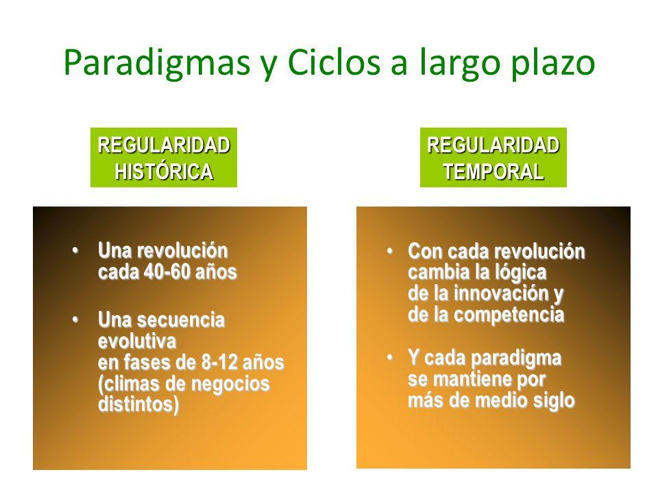 Paradigmas y Ciclos a largo plazo Con cada revolución cambia la lógica de la innovación y de la competencia Con cada revolución cambia la lógica de la