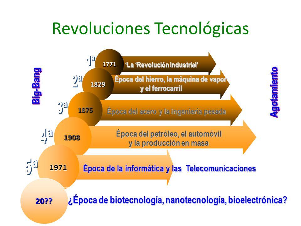 Revoluciones Tecnológicas1771 La Revolución Industrial La Revolución Industrial 1829 Época del hierro, la máquina de vapor y el ferrocarril Época del