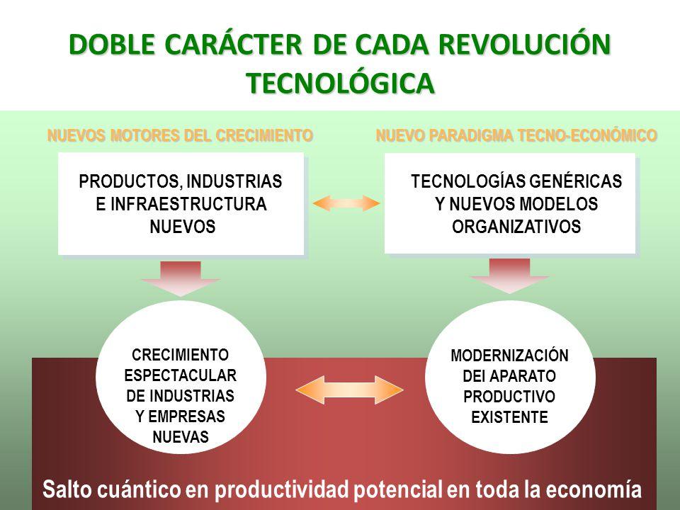 DOBLE CARÁCTER DE CADA REVOLUCIÓN TECNOLÓGICA Salto cuántico en productividad potencial en toda la economía PRODUCTOS, INDUSTRIAS E INFRAESTRUCTURA NU