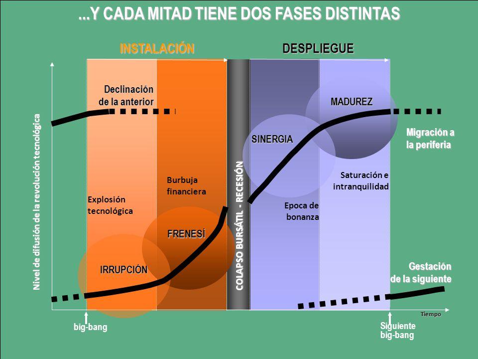Saturación e intranquilidad Gestación de la siguiente Migración a la periferia Explosión tecnológica Declinación de la anterior Epoca de bonanza COLAP