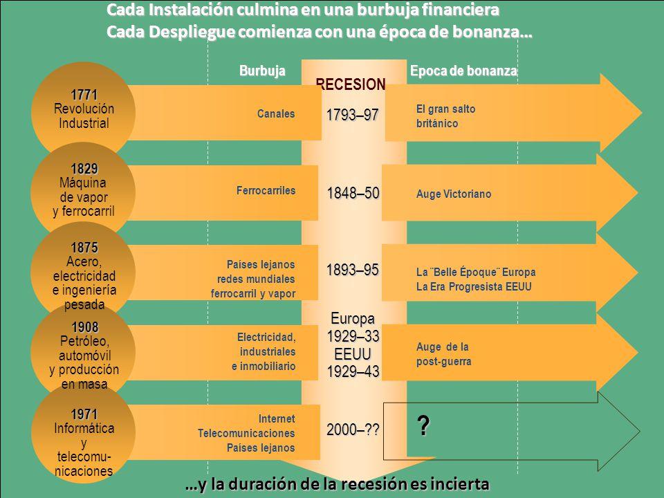 Ruptura en la mitad decada gran oleada BREAKING POINT OF EACH GREAT SURGE 1893–95 Europa1929–33EEUU1929–43 1848–50 2000–?? 1793–97 RECESION 1771 Revol