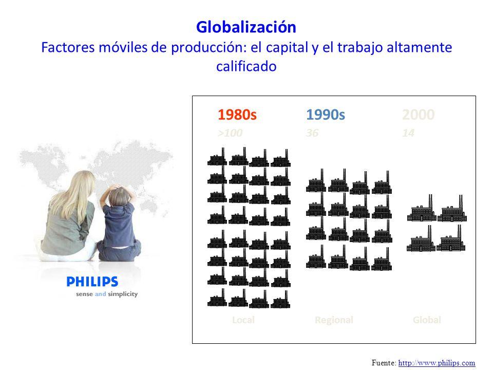 Globalización Factores móviles de producción: el capital y el trabajo altamente calificado 1980s >100 Local 1990s 36 2000 14 RegionalGlobal Fuente: ht