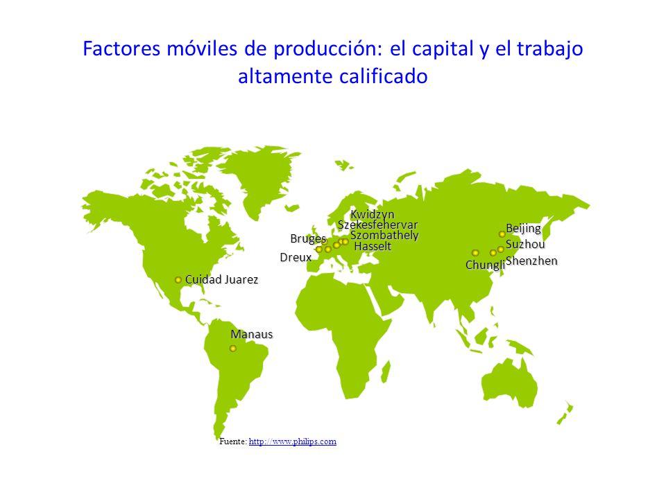 Factores móviles de producción: el capital y el trabajo altamente calificado Fuente: http://www.philips.comhttp://www.philips.com Cuidad Juarez Manaus