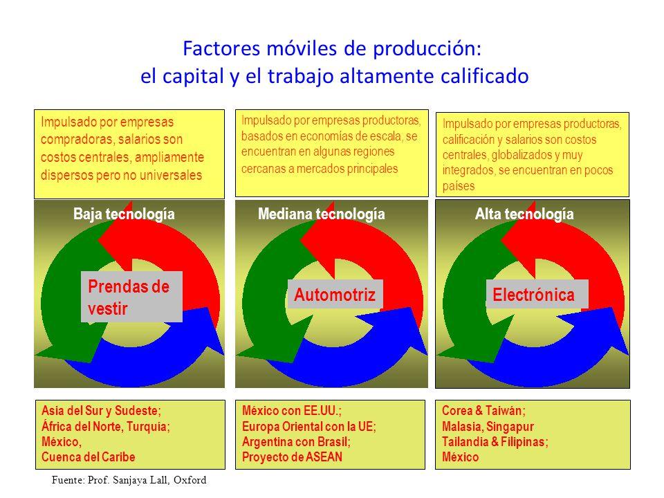 Factores móviles de producción: el capital y el trabajo altamente calificado Prendas de vestir AutomotrizElectrónica Asia del Sur y Sudeste; África de