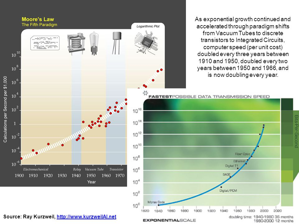 Source: Ray Kurzweil, http://www.kurzweilAI.nethttp://www.kurzweilAI.net As exponential growth continued and accelerated through paradigm shifts from Vacuum Tubes to discrete transistors to Integrated Circuits, computer speed (per unit cost) doubled every three years between 1910 and 1950, doubled every two years between 1950 and 1966, and is now doubling every year.