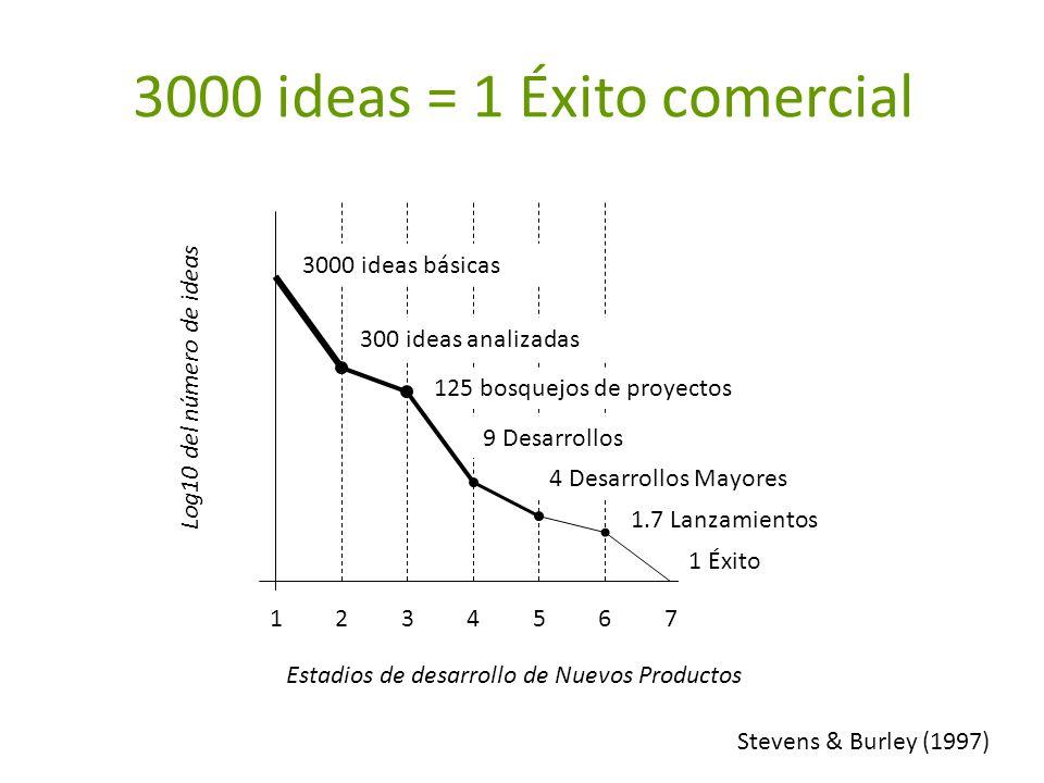 3000 ideas = 1 Éxito comercial 2134567 3000 ideas básicas 300 ideas analizadas 125 bosquejos de proyectos 9 Desarrollos 4 Desarrollos Mayores 1.7 Lanz