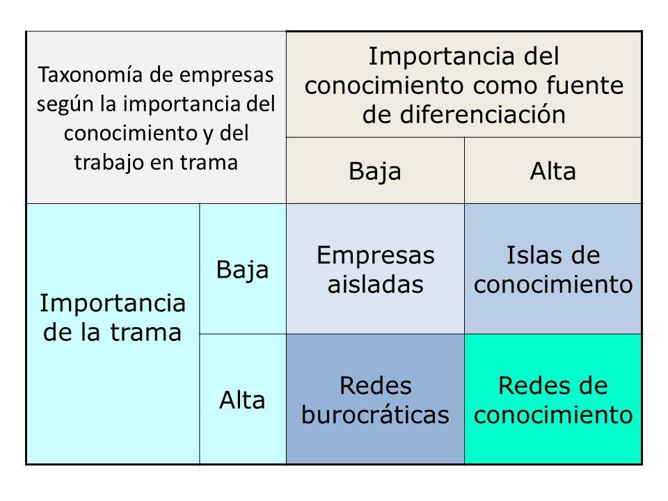 Taxonomía de empresas según la importancia del conocimiento y del trabajo en trama Importancia del conocimiento como fuente de diferenciación BajaAlta