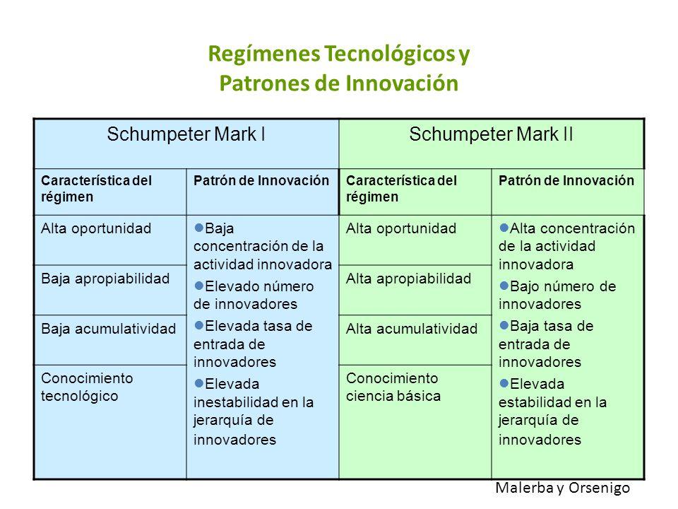 Regímenes Tecnológicos y Patrones de Innovación Schumpeter Mark ISchumpeter Mark II Característica del régimen Patrón de InnovaciónCaracterística del
