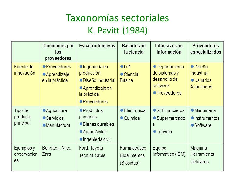 Taxonomías sectoriales K. Pavitt (1984) Dominados por los proveedores Escala intensivosBasados en la ciencia Intensivos en Información Proveedores esp