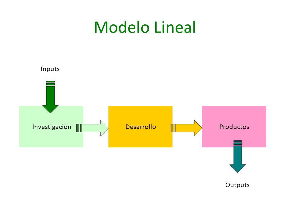 Modelo Lineal InvestigaciónDesarrolloProductos Inputs Outputs