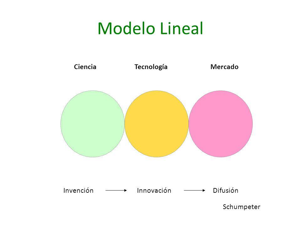 Modelo Lineal InvenciónInnovaciónDifusión Ciencia Tecnología Mercado Schumpeter