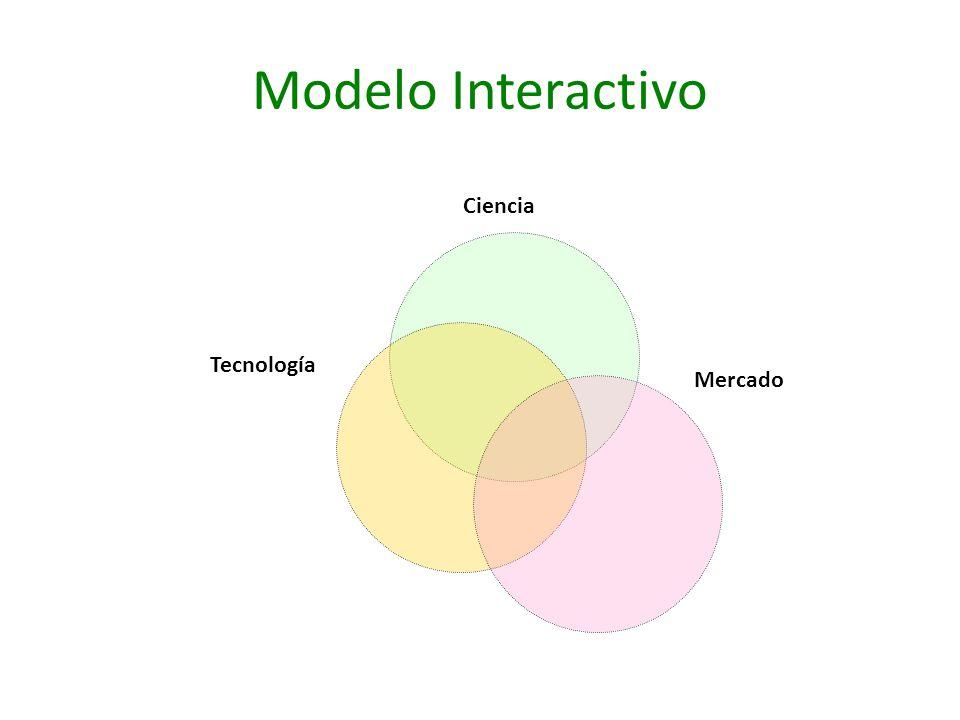 Modelo Interactivo Ciencia Tecnología Mercado