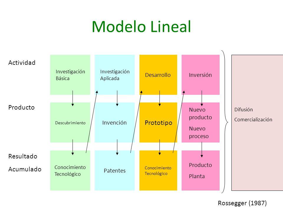 Modelo Lineal Descubrimiento Nuevo producto Nuevo proceso Invención Prototipo Investigación Básica Inversión Investigación Aplicada Desarrollo Conocim
