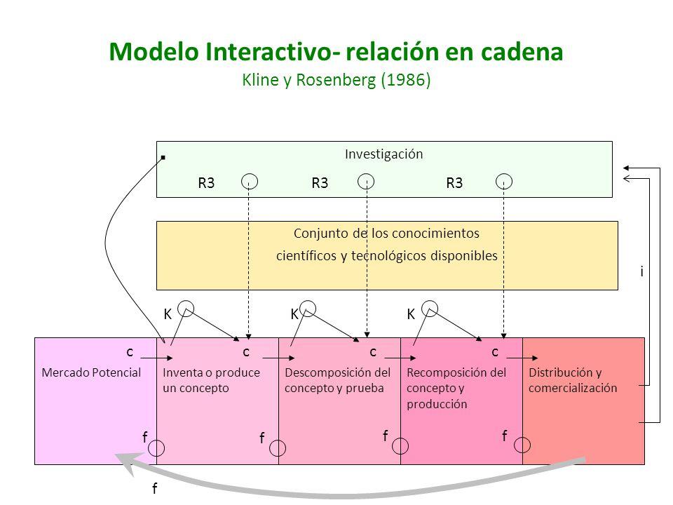 Modelo Interactivo- relación en cadena Kline y Rosenberg (1986) Investigación R3 R3 R3 Conjunto de los conocimientos científicos y tecnológicos dispon