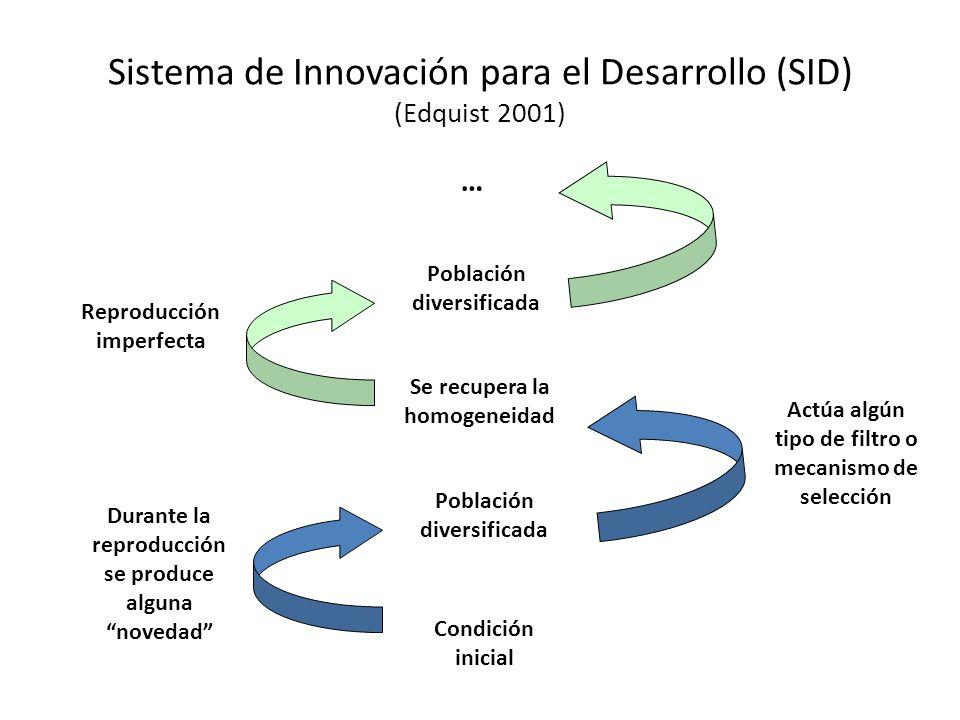 Sistema de Innovación para el Desarrollo (SID) (Edquist 2001) Condición inicial Durante la reproducción se produce alguna novedad Población diversific