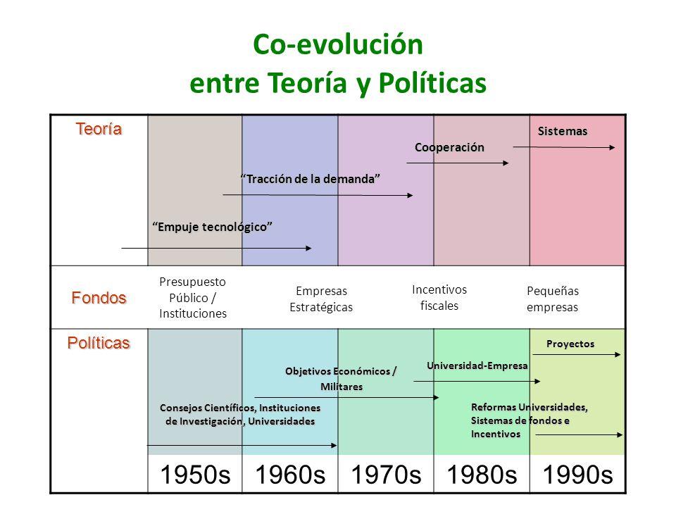Co-evolución entre Teoría y Políticas Teoría Fondos Políticas 1950s1960s1970s1980s1990s Consejos Científicos, Instituciones de Investigación, Universi