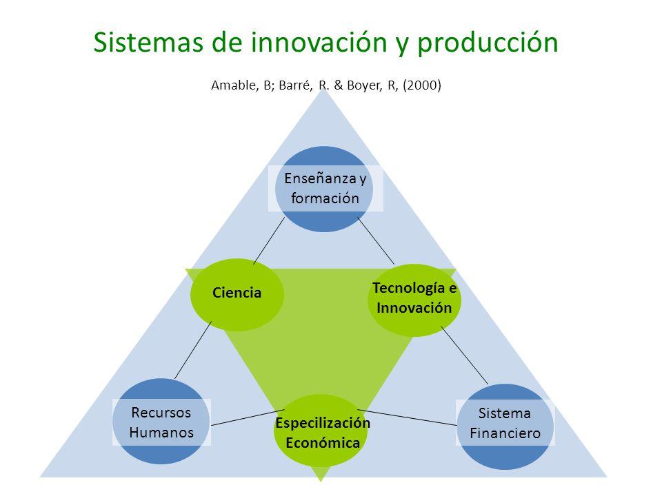 Sistemas de innovación y producción Amable, B; Barré, R. & Boyer, R, (2000) Enseñanza y formación Recursos Humanos Sistema Financiero Ciencia Tecnolog